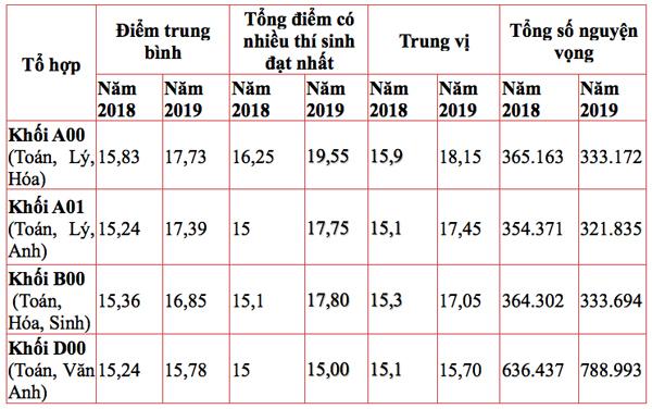 Bảng phân tích số liệu từ phổ điểm của TSTô Văn Phương.