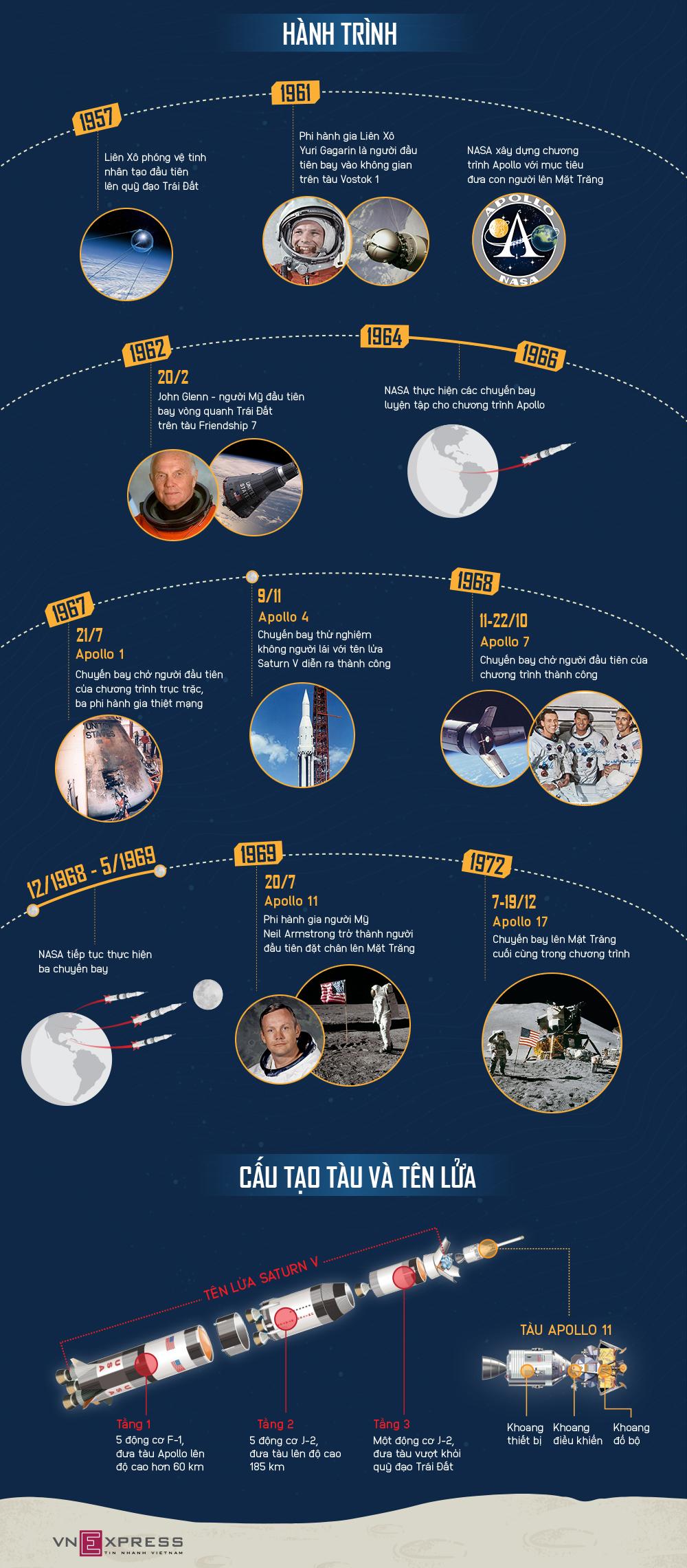 Hành trình con người đặt chân lên Mặt Trăng