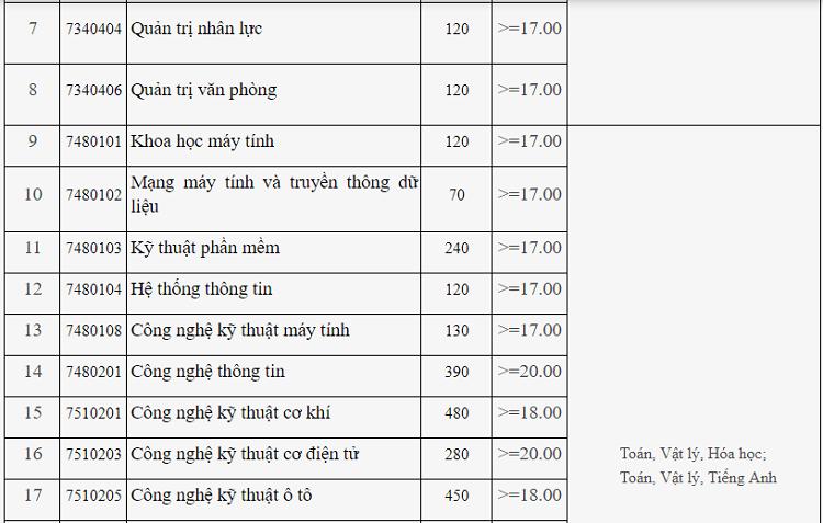 Điểm sàn xét tuyển Đại học Công nghiệp Hà Nội từ 16 đến 20 - 1