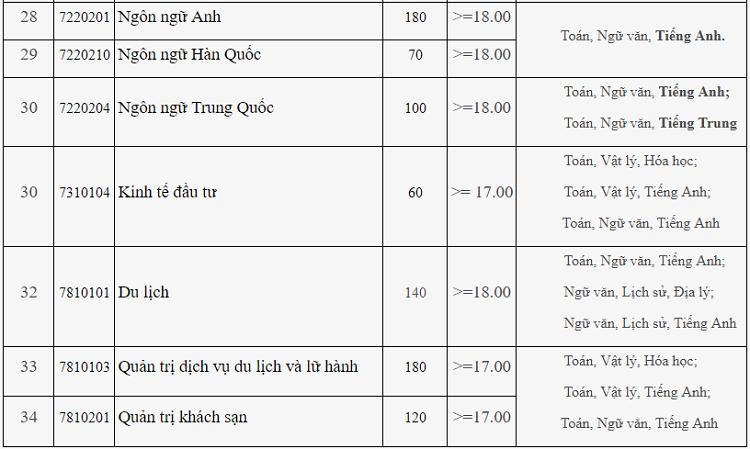 Điểm sàn xét tuyển Đại học Công nghiệp Hà Nội từ 16 đến 20 - 3