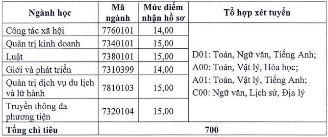 Nhiều đại học ở Hà Nội lấy điểm sàn xét tuyển là 14-15