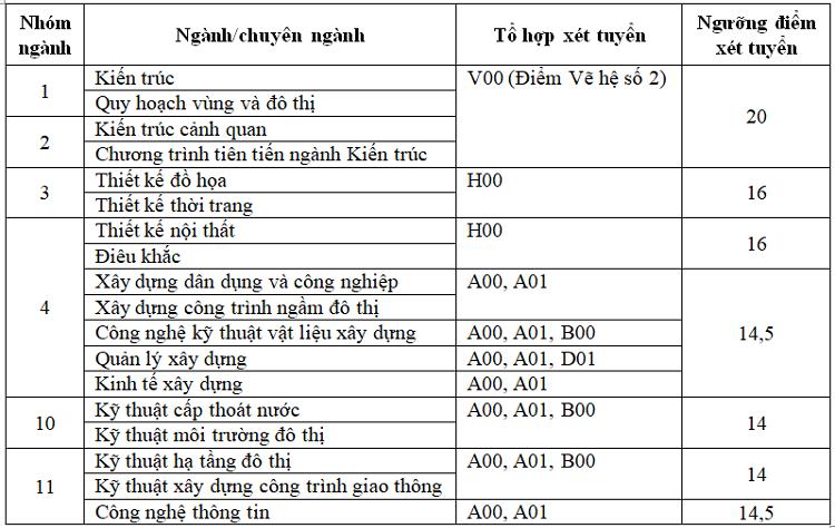 Đại học Hà Nội, Kiến trúc Hà Nội công bố điểm sàn xét tuyển - 1