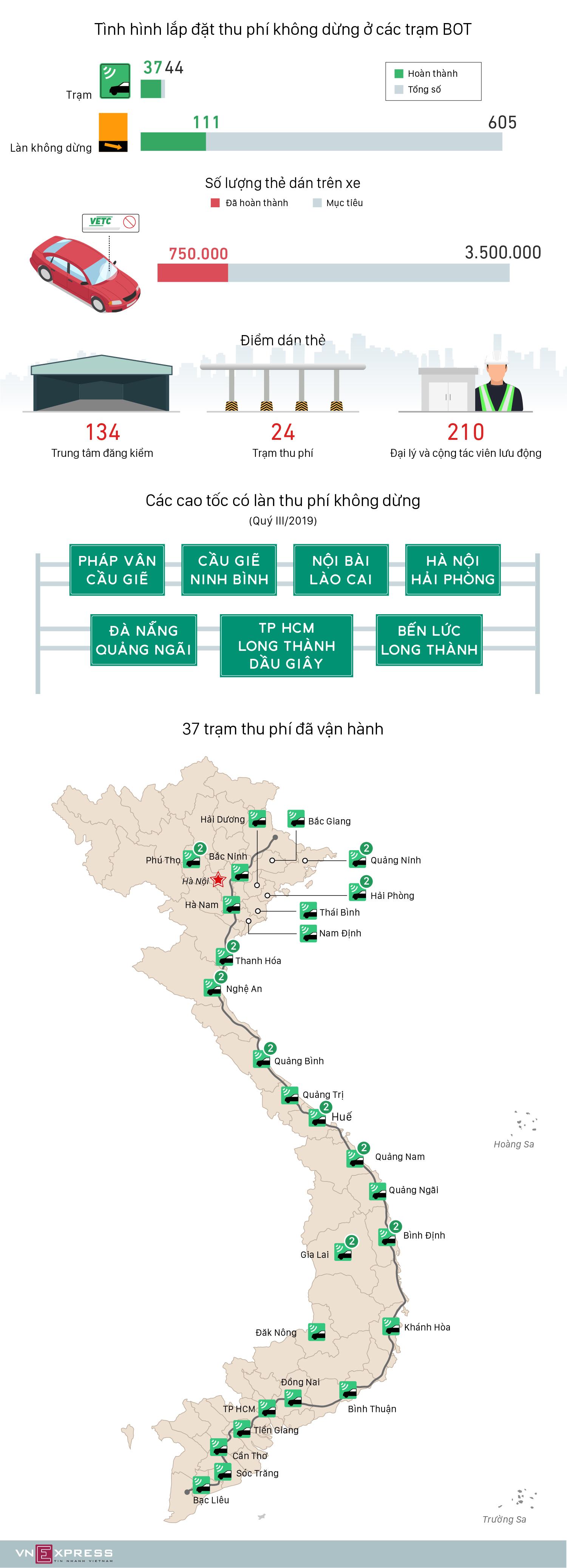 37 trạm BOT lắp đặt thu phí không dừng