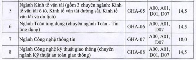 Điểm sàn xét tuyển Đại học Giao thông vận tải từ 14 đến 18 - 1