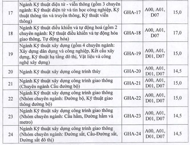 Điểm sàn xét tuyển Đại học Giao thông vận tải từ 14 đến 18 - 3