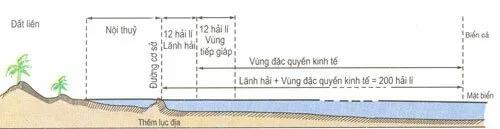 Quy định về các vùng biển của một quốc gia theo UNCLOS. Đồ họa: SGK Địa lý 9.