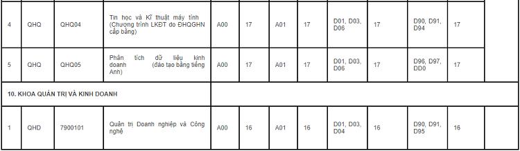 Đại học Quốc gia Hà Nội công bố điểm chuẩn - 14