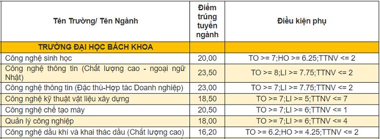 Điểm chuẩn 9 khoa, trường thành viên của Đại học Đà Nẵng