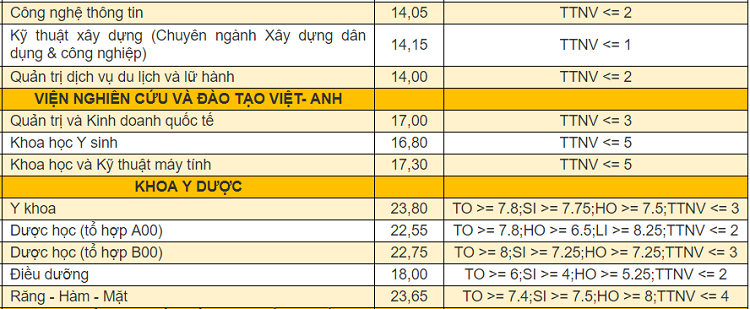 Điểm chuẩn 9 khoa, trường thành viên của Đại học Đà Nẵng - 9
