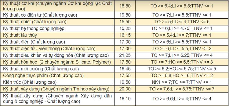 Điểm chuẩn 9 khoa, trường thành viên của Đại học Đà Nẵng - 1
