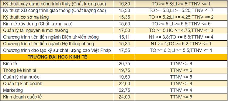 Điểm chuẩn 9 khoa, trường thành viên của Đại học Đà Nẵng - 2