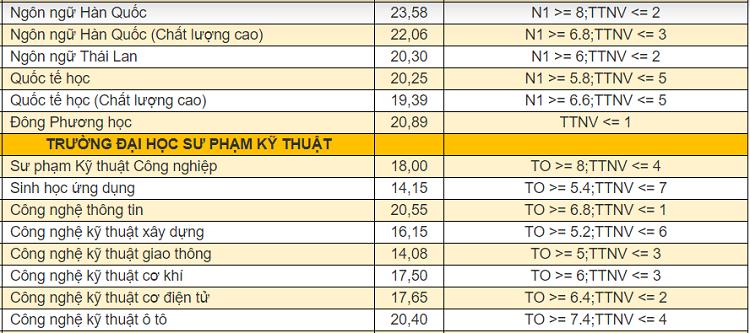 Điểm chuẩn 9 khoa, trường thành viên của Đại học Đà Nẵng - 7