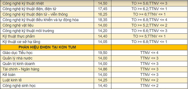 Điểm chuẩn 9 khoa, trường thành viên của Đại học Đà Nẵng - 8