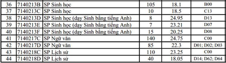 Đại học Sư phạm Hà Nội lấy điểm chuẩn cao nhất là 26,4 - 2