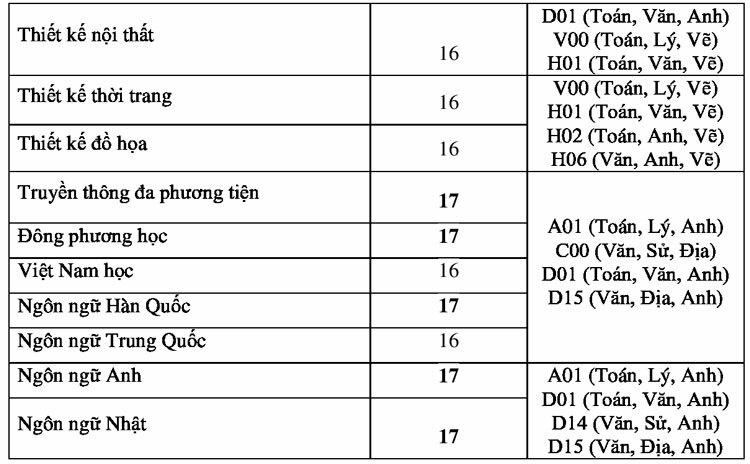 Điểm chuẩn Đại học Công nghệ TP HCM 16-22 - 1