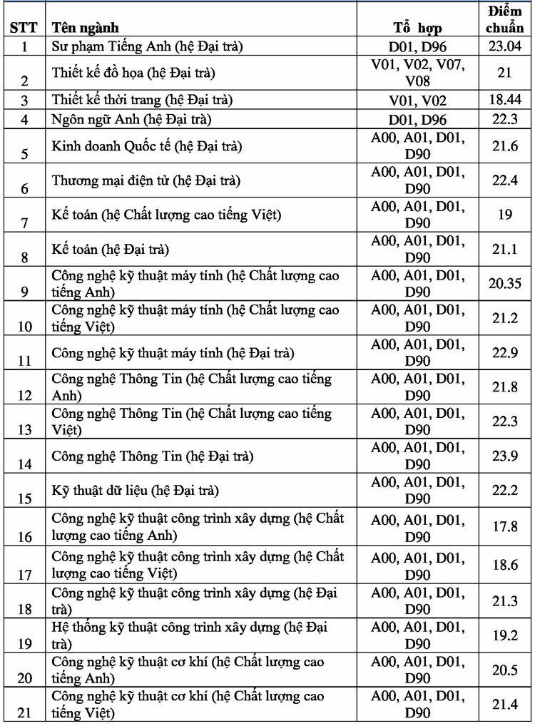 Điểm chuẩn Đại học Sư phạm Kỹ thuật TP HCM 17-25,2