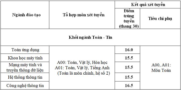 Điểm trúng tuyển Đại học Thăng Long