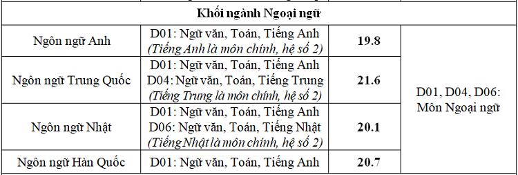 Điểm trúng tuyển Đại học Thăng Long - 2