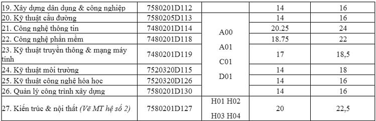 Điểm chuẩn Đại học Hàng hải Việt Nam - 2