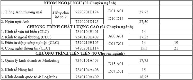 Điểm chuẩn Đại học Hàng hải Việt Nam - 3