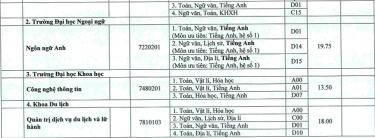 Đại học Huế lấy điểm chuẩn từ 13 đến 25 - 20
