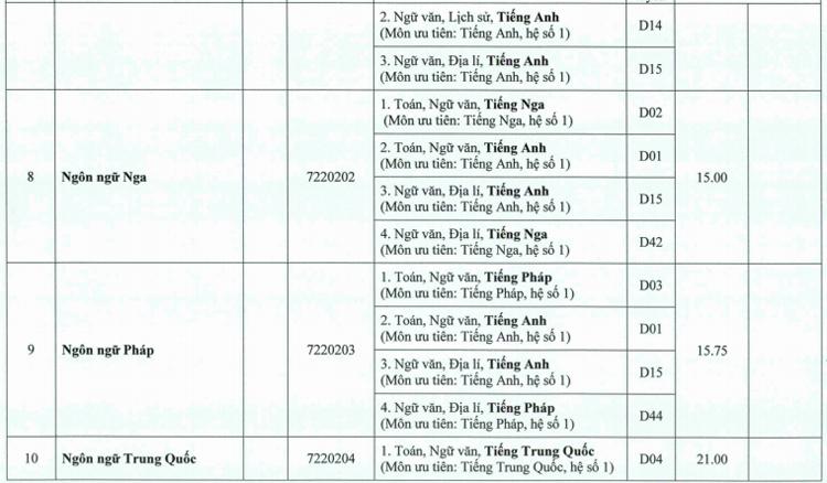 Đại học Huế lấy điểm chuẩn từ 13 đến 25 - 2