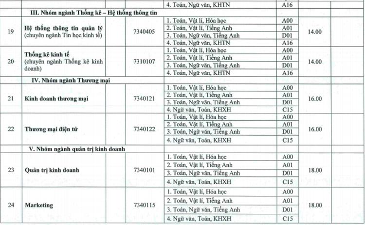 Đại học Huế lấy điểm chuẩn từ 13 đến 25 - 5