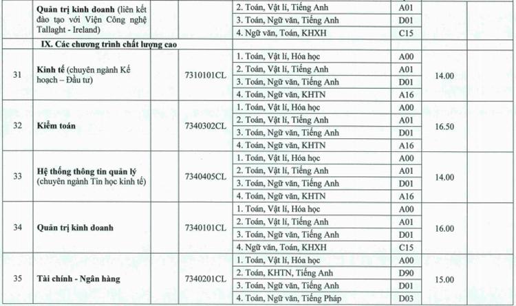 Đại học Huế lấy điểm chuẩn từ 13 đến 25 - 7