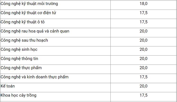 Điểm trúng tuyển Học viện Nông nghiệp Việt Nam - 1