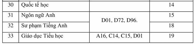 Điểm chuẩn Đại học Đồng Nai, Đà Lạt - 2