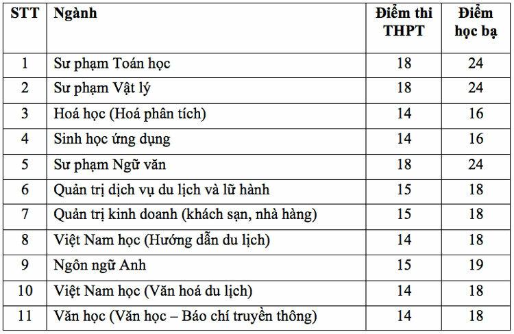 Điểm chuẩn Đại học Quy Nhơn, Khánh Hoà - 2
