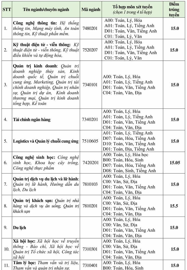 Điểm chuẩn Đại học Văn Hiến, Văn Lang, Hùng Vương TP HCM