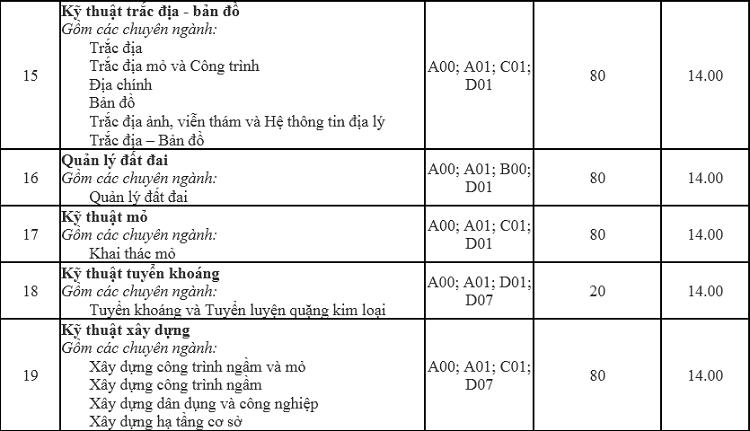 Điểm chuẩn Đại học Mỏ - Địa chất cao nhất là 17,5 - 3