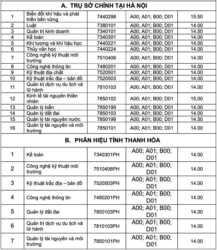 Điểm chuẩn trường Công nghiệp dệt may, Tài nguyên và Môi trường Hà Nội