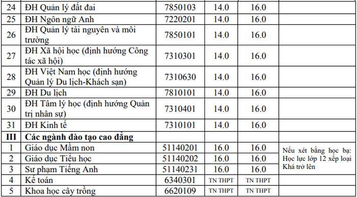 Điểm chuẩn Đại học Hồng Bàng cao nhất 24 - 1