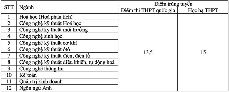 Điểm chuẩn hai đại học ở Phú Thọ - 1