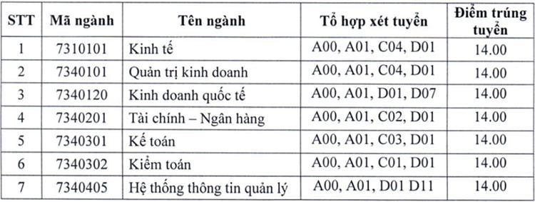 Điểm chuẩn hai đại học tại Hưng Yên - 1
