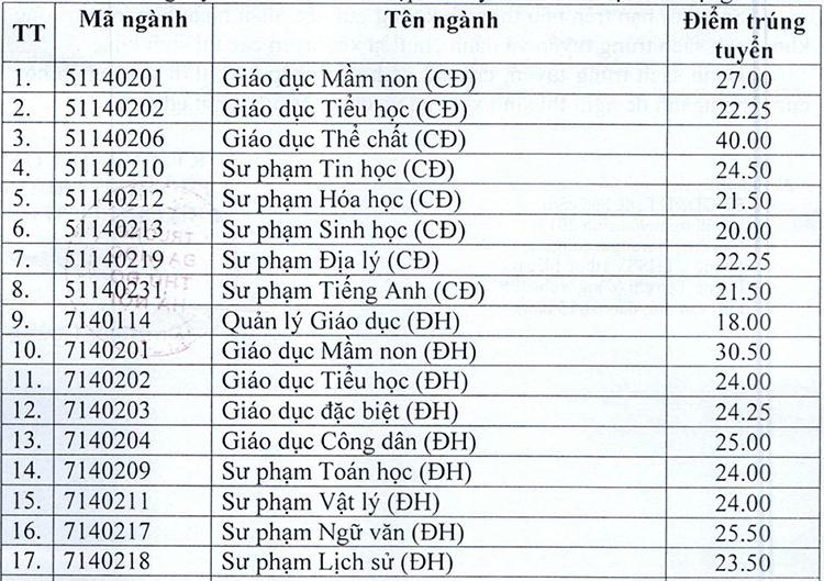 Điểm chuẩn Đại học Thủ đô Hà Nội