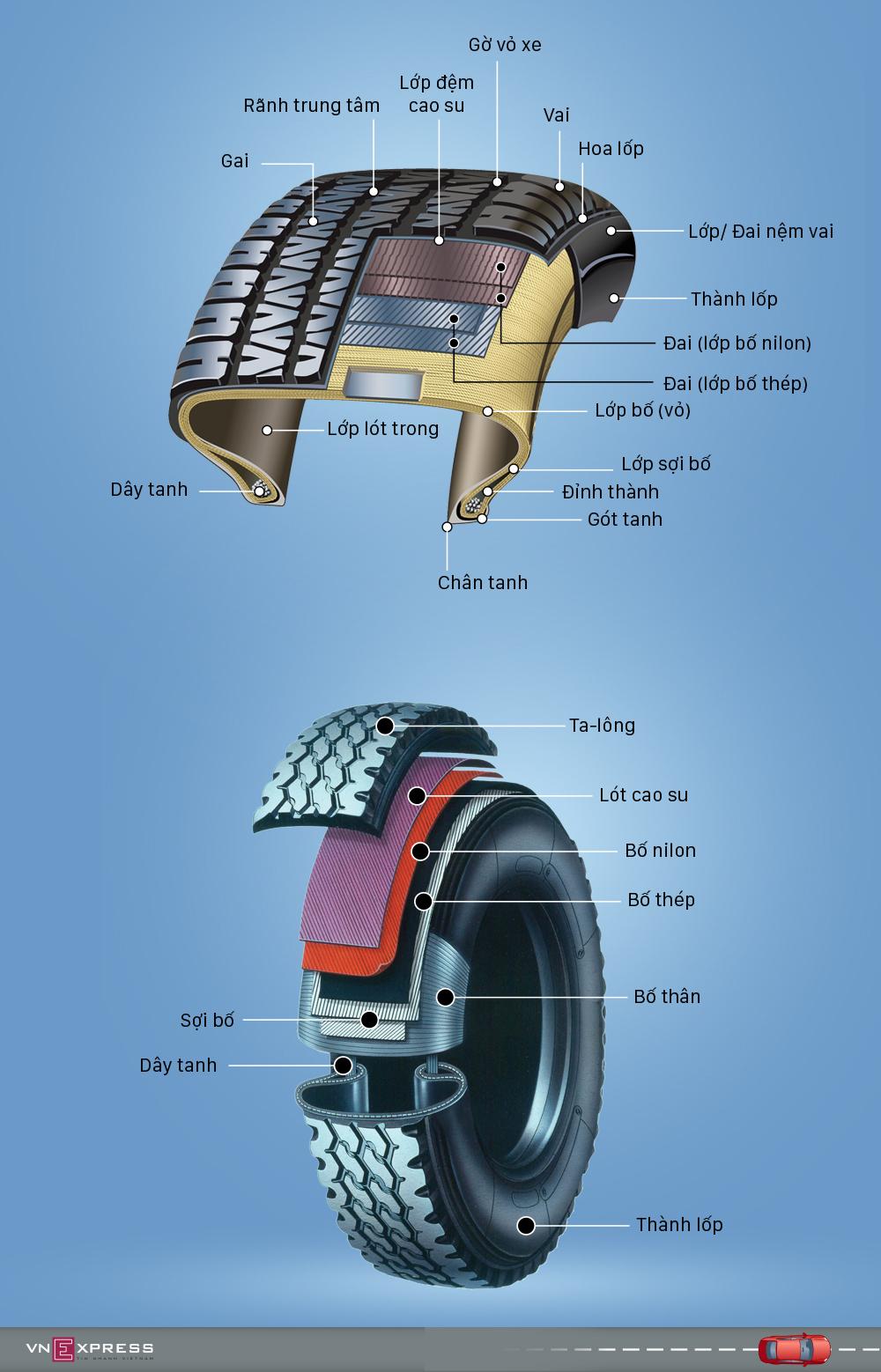 Những thành phần tạo nên lốp ôtô
