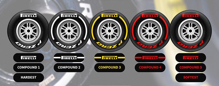 Ký hiệu lốp xe F1 mùa giải 2019 từ mềm nhất (đỏ) đến cứng nhất (trắng). Đồ họa: AutoSport