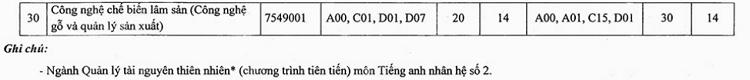 Nhiều đại học ở Hà Nội xét tuyển bổ sung từ 14 điểm - 4