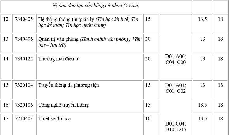 Ba trường trực thuộc Đại học Thái Nguyên tuyển bổ sung tại hơn 50 nhóm ngành - 3