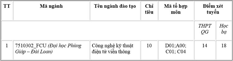Ba trường trực thuộc Đại học Thái Nguyên tuyển bổ sung tại hơn 50 nhóm ngành - 4