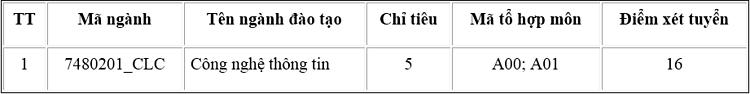 Ba trường trực thuộc Đại học Thái Nguyên tuyển bổ sung tại hơn 50 nhóm ngành - 5