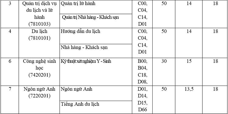Ba trường trực thuộc Đại học Thái Nguyên tuyển bổ sung tại hơn 50 nhóm ngành - 7