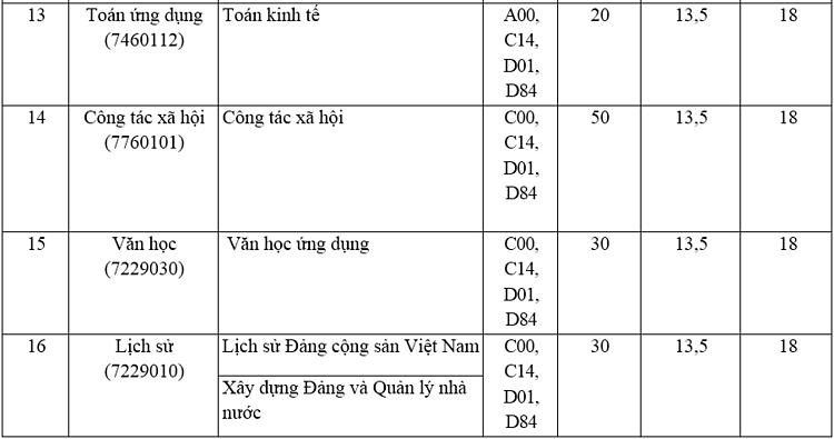 Ba trường trực thuộc Đại học Thái Nguyên tuyển bổ sung tại hơn 50 nhóm ngành - 10