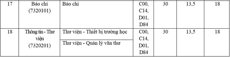 Ba trường trực thuộc Đại học Thái Nguyên tuyển bổ sung tại hơn 50 nhóm ngành - 11