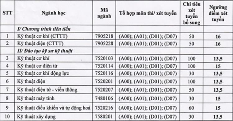 Ba trường trực thuộc Đại học Thái Nguyên tuyển bổ sung tại hơn 50 nhóm ngành - 12