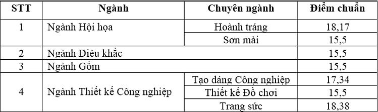 Đại học Kiến trúc và Đại học Mỹ thuật Công nghiệp Hà Nội xét tuyển bổ sung - 2
