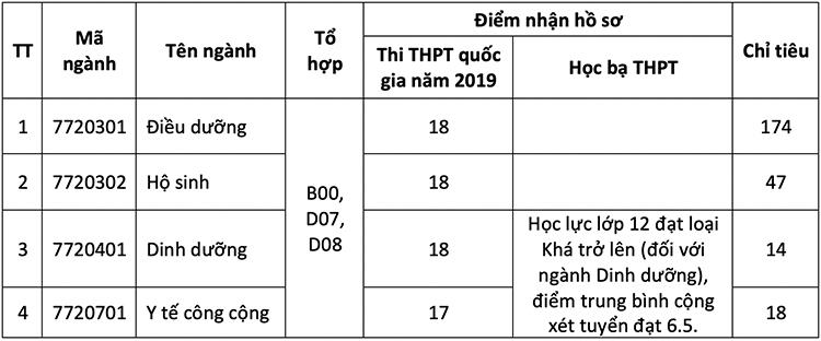 Ba trường đào tạo khối ngành Y Dược tuyển bổ sung - 1